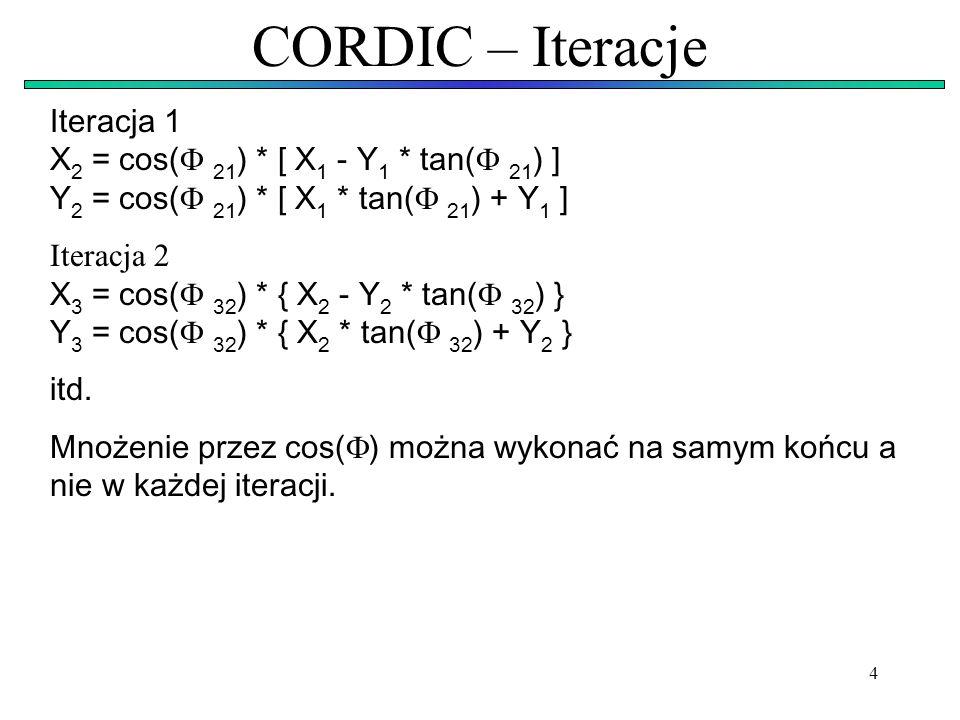 CORDIC – Iteracje Iteracja 1 X2 = cos( 21) * [ X1 - Y1 * tan( 21) ] Y2 = cos( 21) * [ X1 * tan( 21) + Y1 ]
